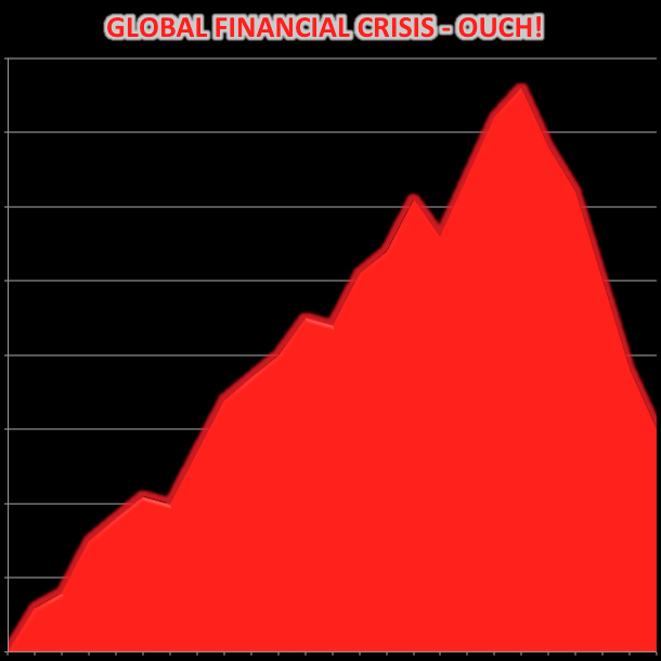 Trading into the global financial crisis with shares - that hurts!