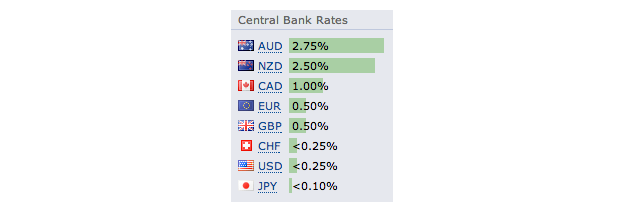 Forex Factory - Central Bank Rates
