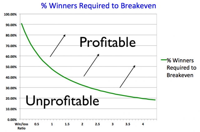 Percentage of Winners Required To Breakeven Forex Trading