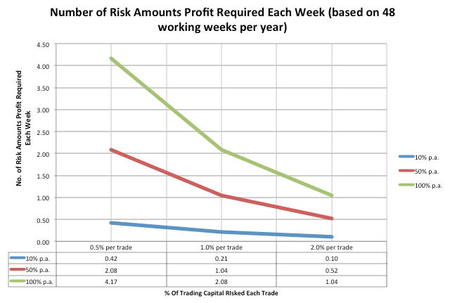 Number of Risk Amounts Profit Required Each Week