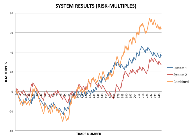 TraderRach Trading System Simulator - Want to Quit